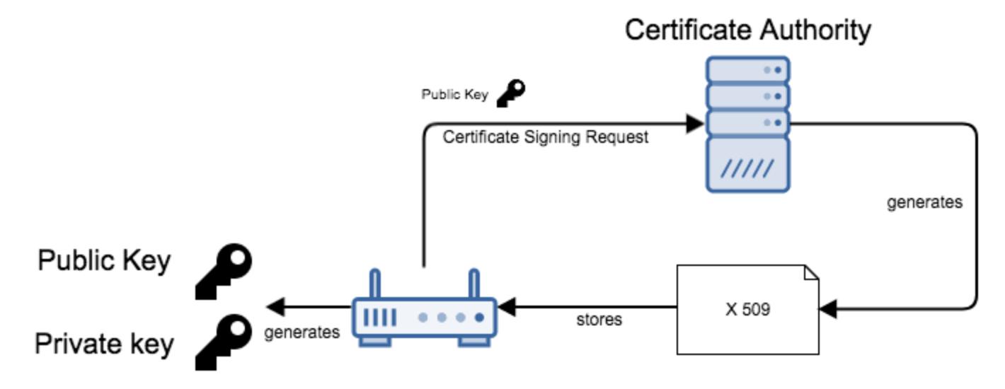 MQTT security - avc - Sierra Wireless