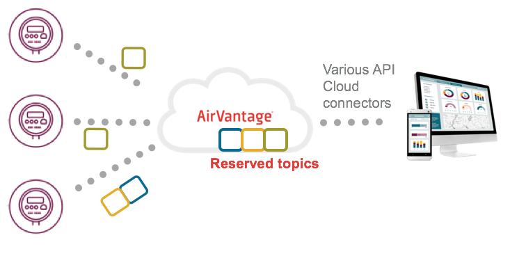 Using MQTT with AirVantage - avc - Sierra Wireless