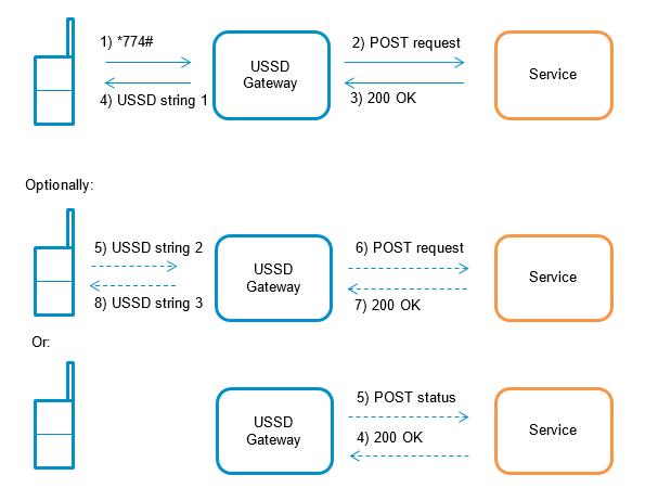 USSD Gateway - connectivity - Sierra Wireless