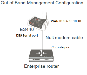 how to establish a reverse ssh to a serial device behind an airlink null modem diagram setting up a reverse ssh connection