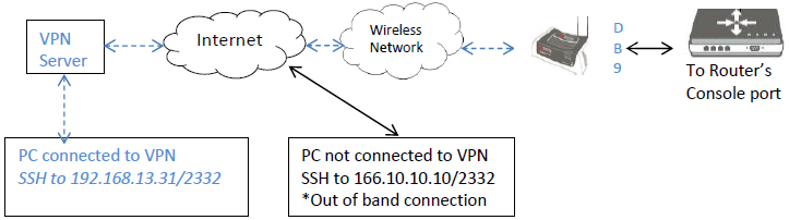 how to establish a reverse ssh to a serial device behind an airlink router modem wiring-diagram *if the device has a vpn split tunnel enabled, it means the acemanager out of band is set to \